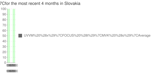 Multiple-poll+average+ for +MK+ for the most recent +4+months+ in Slovakia